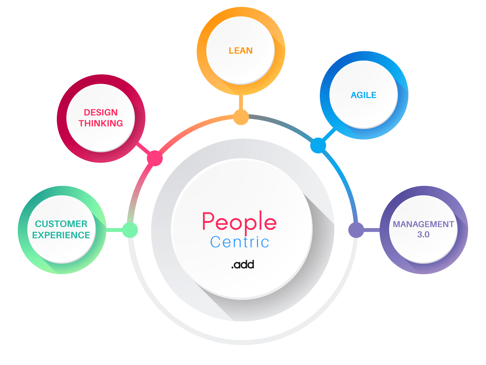 People Centric IT-01